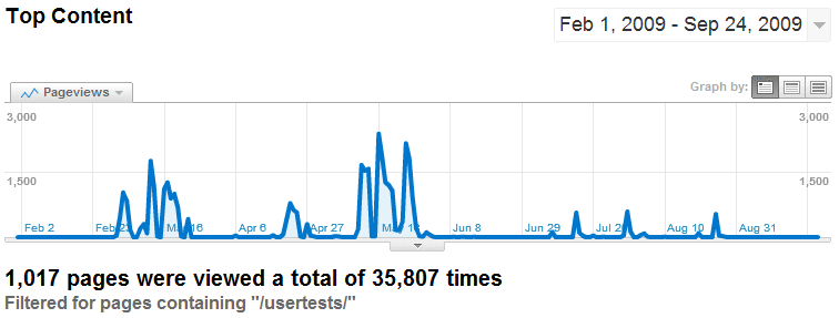 Google Analytics report showing bursts of cardsorting activity during 2009