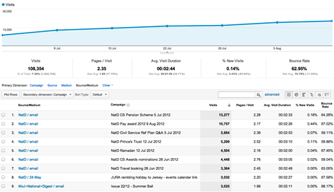 Non-digital campaign tracking in Google Analytics