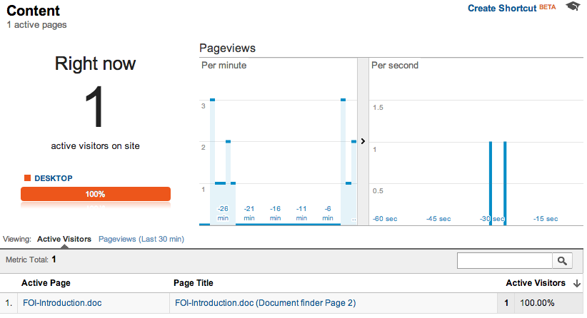 Realtime analytics showing documents and source page