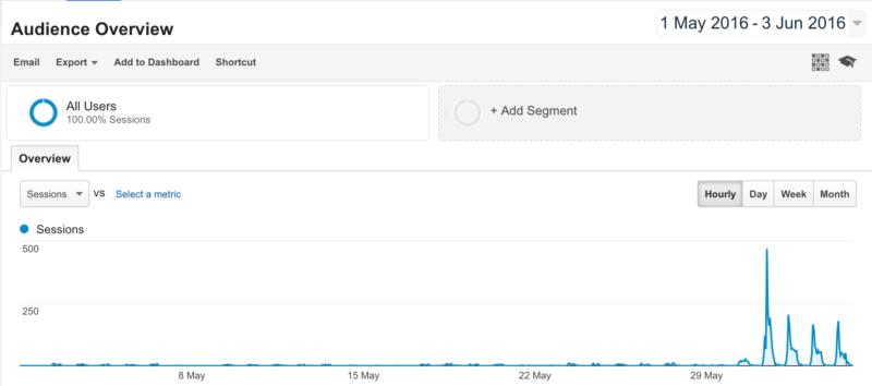 CIG Google Analytics
